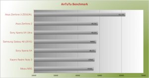 Asus Zenfone 3 Benchmark vs Zenfone 2 Antutu