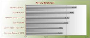 Samsung Galaxy C5 Benchmark Antutu Performance A5 2016