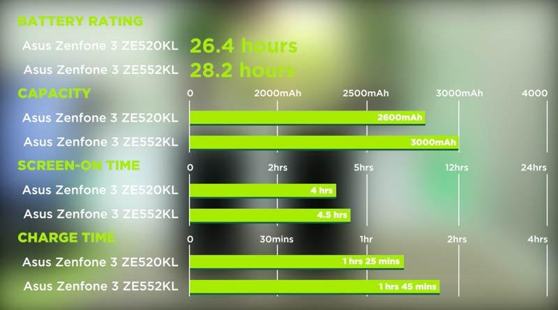 Asus ZenFone 3 ZE552 Vs ZE520