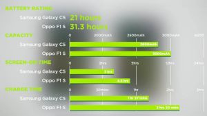 battery review charging oppo f1s samsung galaxy c5