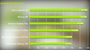Asus Zenfone 3 Ultra Antutu Benchmark Review Speed Test Gaming Philippines Specs Price