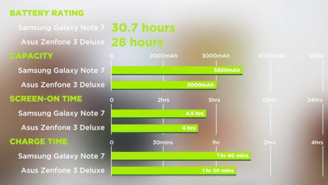 Battery Charging Test Review Asus Zenfone 3 Deluxe Screen on time Samsung Galaxy Note 7 PH