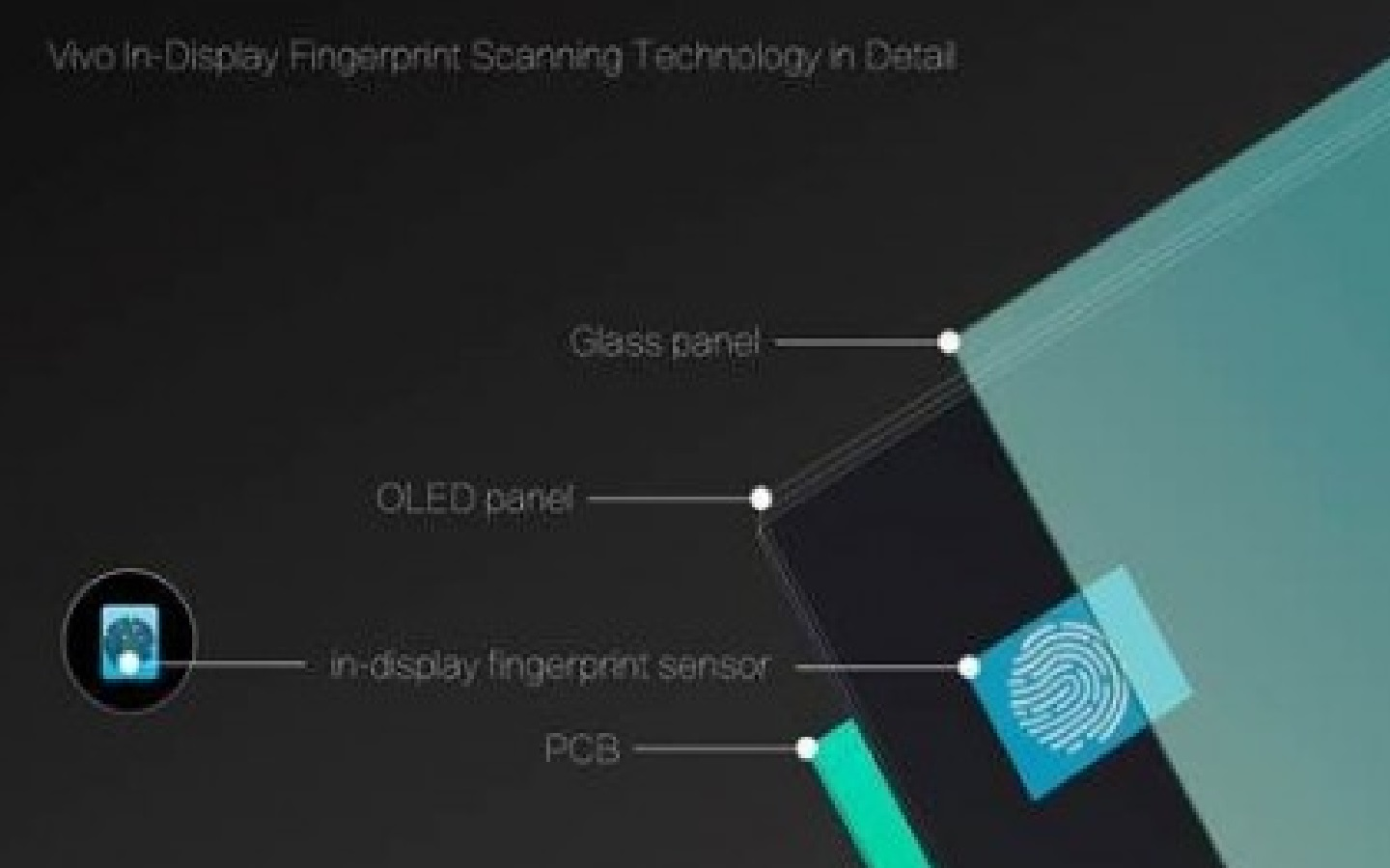 A Fingerprint Sensor under The Screen of The Mobile? at CES Will Teach Synaptics Us
