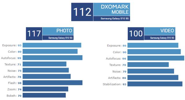 SAMSUNG-GAlaxy-s10-5g-dxomark-score