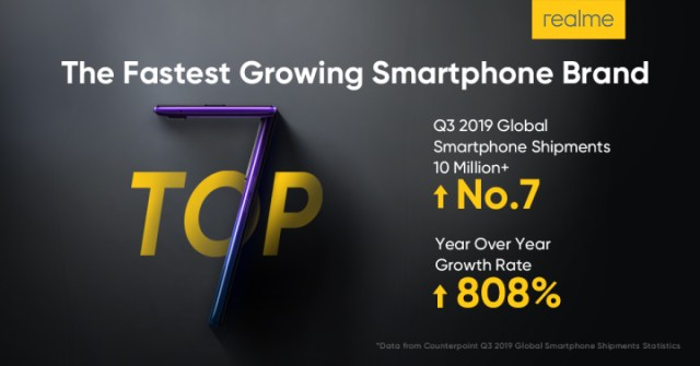 realme-is-the-fastest-growing-smartphone-brand-in-the-world
