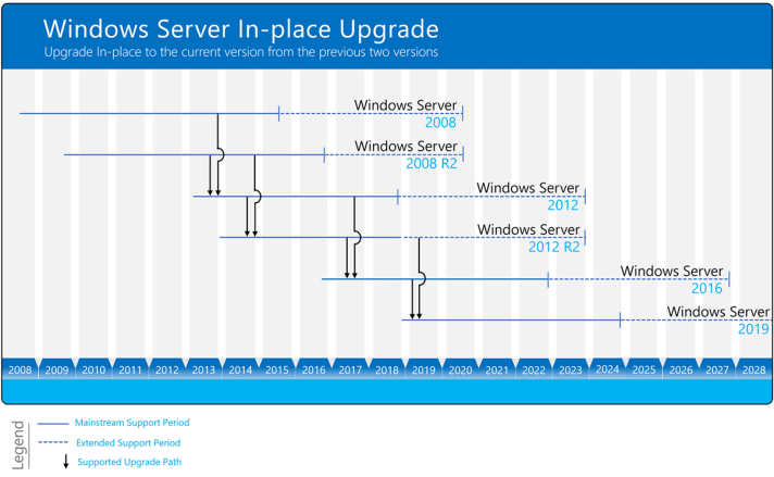 Windows Server In-place Upgrade path