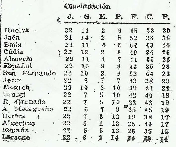 19510213Clasificación