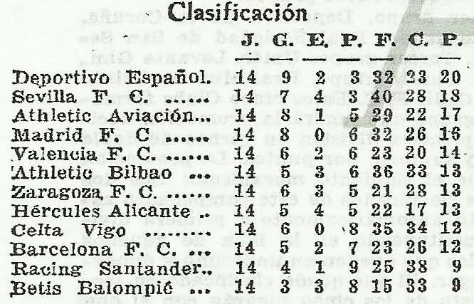 Historia del Real Betis 1940-Marzo 03-Primera.-Betis