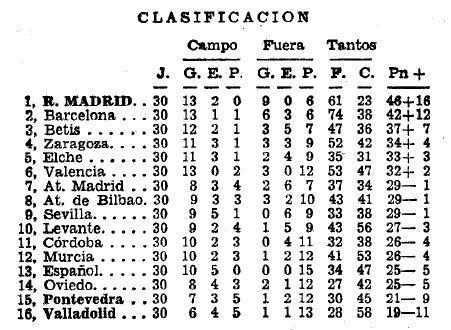 Vuelve el Eurobetis (I) Clasificación 1963-64