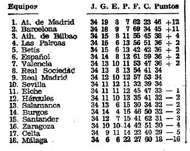 Vuelve el Eurobetis (I) Clasificación Liga 1976-77 ABC 09-06-1977
