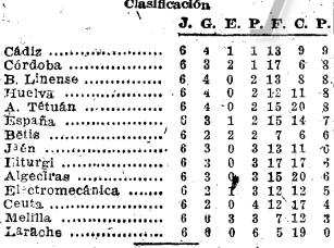 Fuente: ABC 19 de octubre de 1948