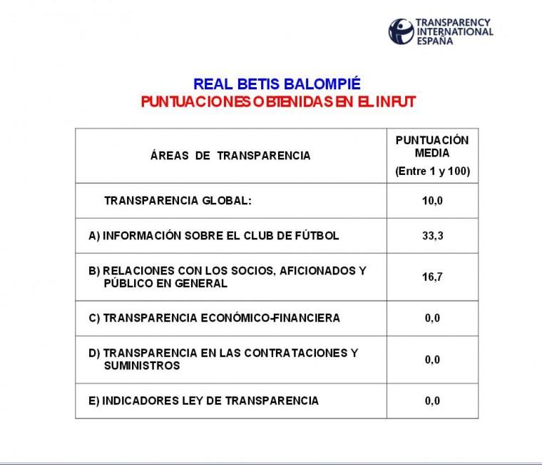 Imagen extraída de transparencia.org.es