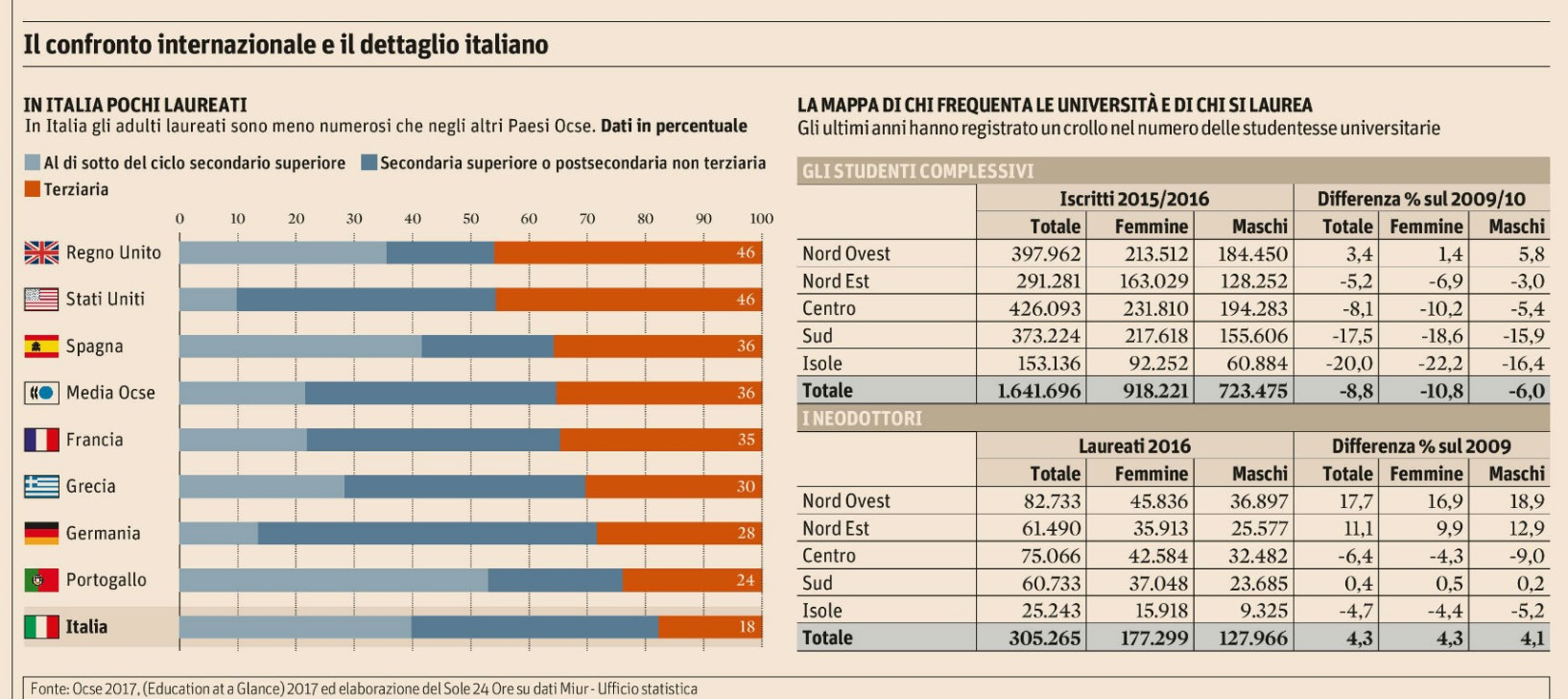 I Numeri Incredibili Dei Laureati In Italia Manteblog