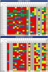 2. Detalle de los valores de cada cuadrante por separado