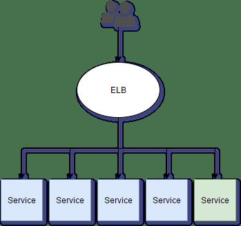 blue green deployments image representation