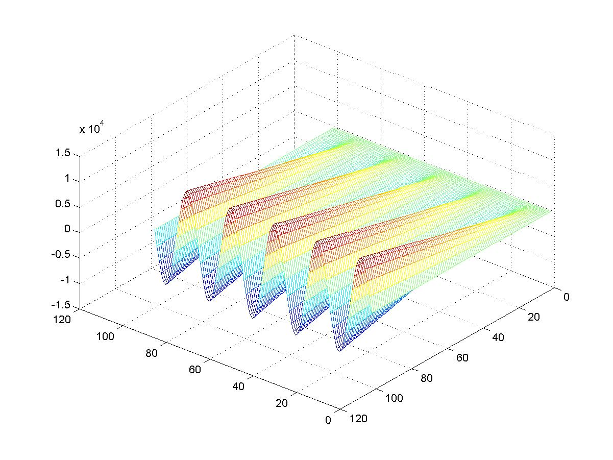 How To Plot 3d Equation In Matlab