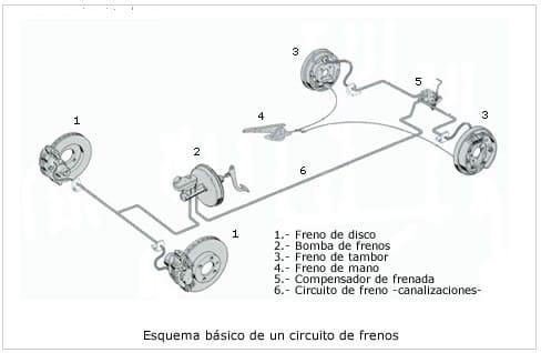 Circuito De Frenos para Coches