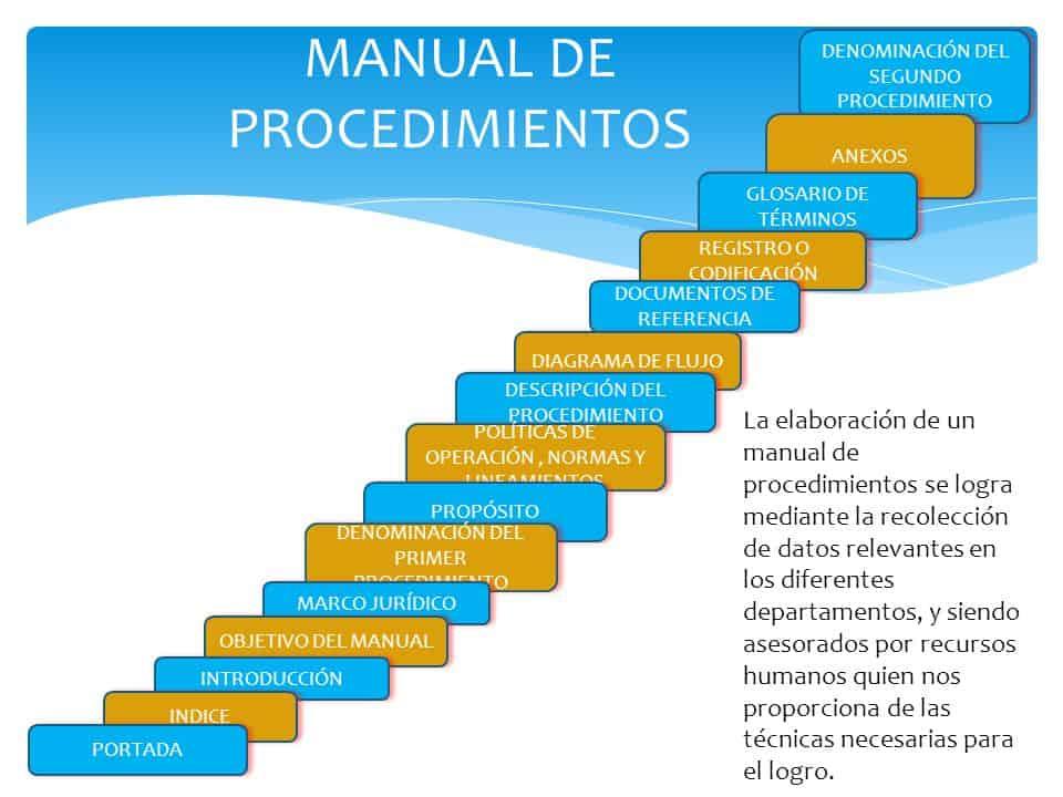 ¿Que incluye un Manual de Procedimientos?