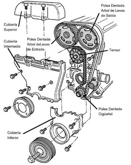 Diagrama para Cambio de Banda o Cadena de Distribución de Trailblazer 2005