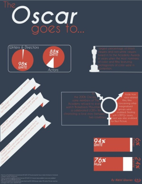 Oscars Inforgraphic