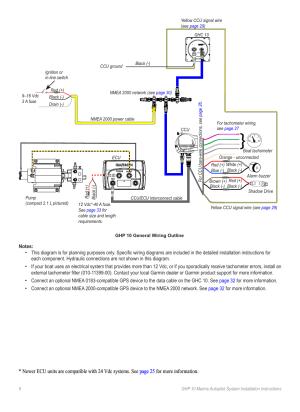 Garmin GHP 10 User Manual | Page 6  48 | Also for: GHP