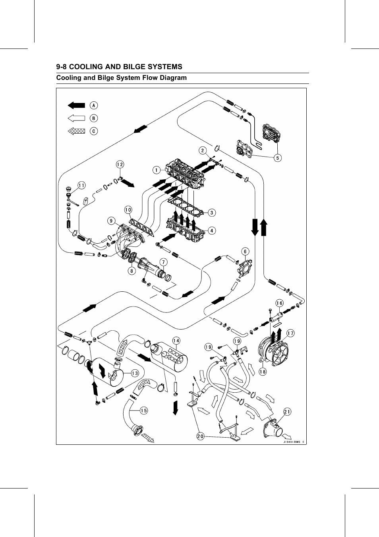 Cooling And Bilge System Flow Diagram