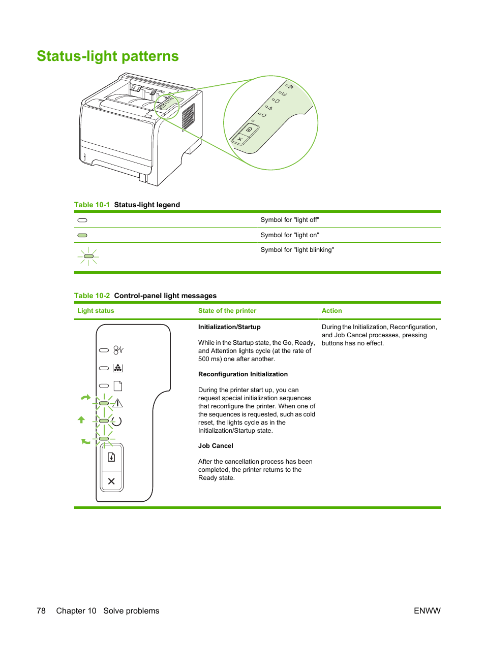 Status Light Patterns Hp Laserjet P2035 User Manual
