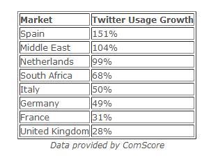 Crecimiento de Twitter según ComScore