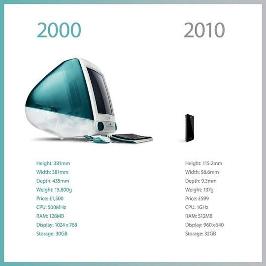 iMac de 2000 frente al iPhone de 2010