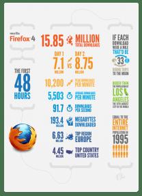 Firefox 4: 48 horas de descargas en una infografía