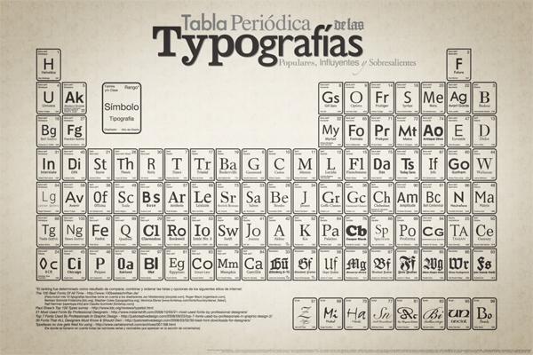 Tabla periódica de las tipografias