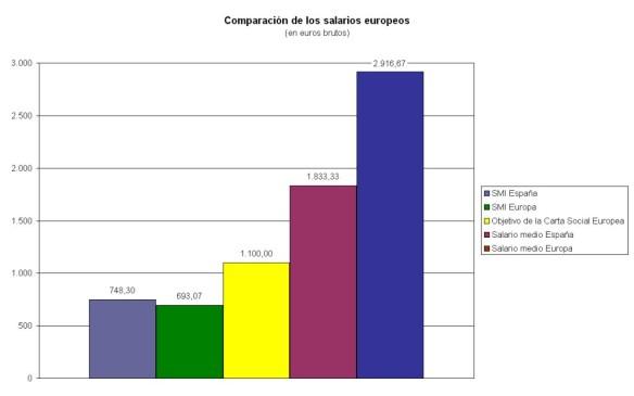 Comparación de los salarios de Espana y Europa