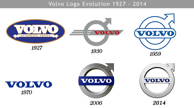 Volvo Logo Evolution