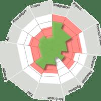 Eco-Profil