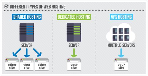 Shared Hosting VS VPS Hosting VS Dedicated Servers