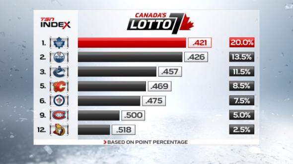 2016 NHL Draft Lottery odds