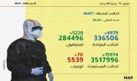 (كوفيد-19).. 4979 إصابة جديدة و5220 حالة شفاء خلال الـ24 ساعة الماضية