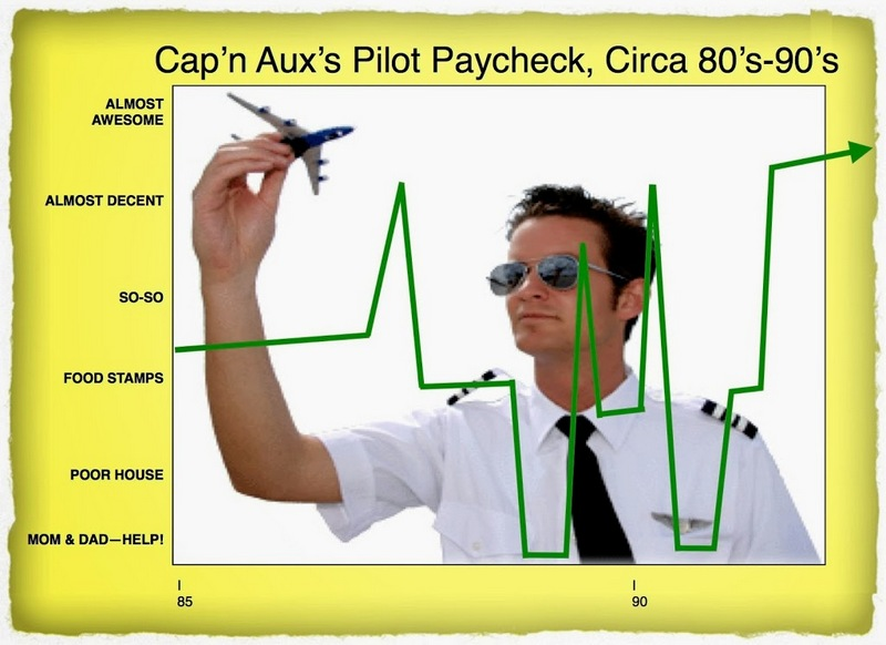 How much does an airline pilot get paid?