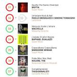 MACHELLA #NVLA - CLASSIFICA RADIO AIRPLAY INDIPENDENTI (ITALIANI)