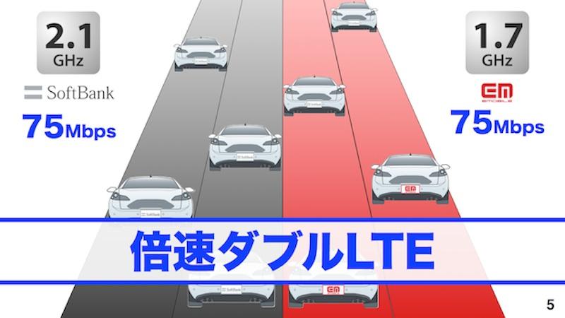 SoftBank 倍速ダブルLTE