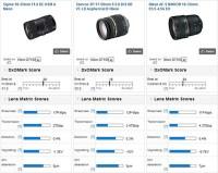 Sigma 18-35mm f:1.8 DC HSM DxoMark