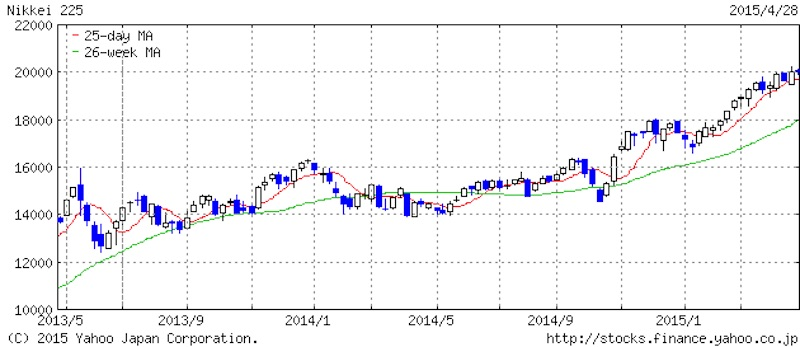 日経平均株価2015年4月29日現在