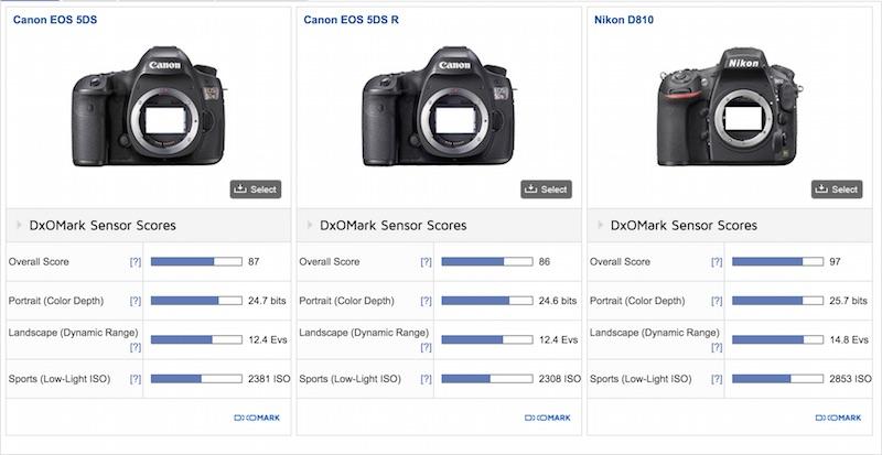 Canon EOS 5Ds 5DsR DxOMark