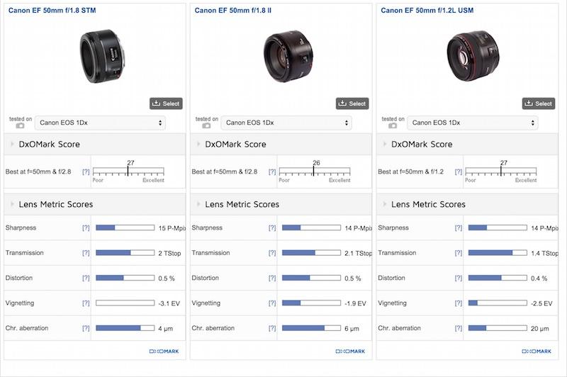 Canon EF 50mm F1.8 STM DxOMark