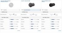 Tamron SP 15-30mm F2.8 Di VC USD (Model A012) DxOMark
