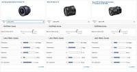 Carl Zeiss Batis 25mm F2 Sony FE DxOMark