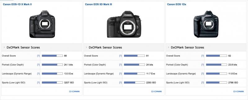 Canon EOS 1DX Mark II DxOMark