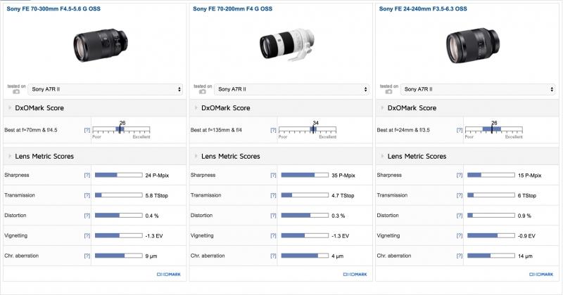 Sony FE 70-300mm F4.5-5.6 G OSS DxOMark