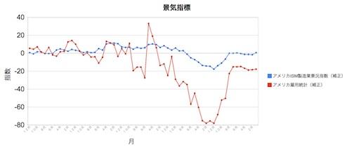 景気指標2012年12月