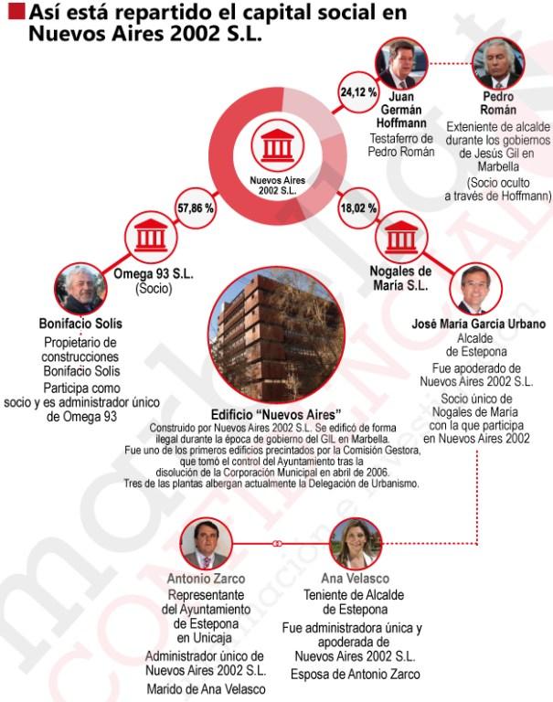 Infografía sobre el capital social de Nuevos Aires 2002 S.L. Autor/ Carlos Córcoles. Fuente: Registro Mercantil de Málaga